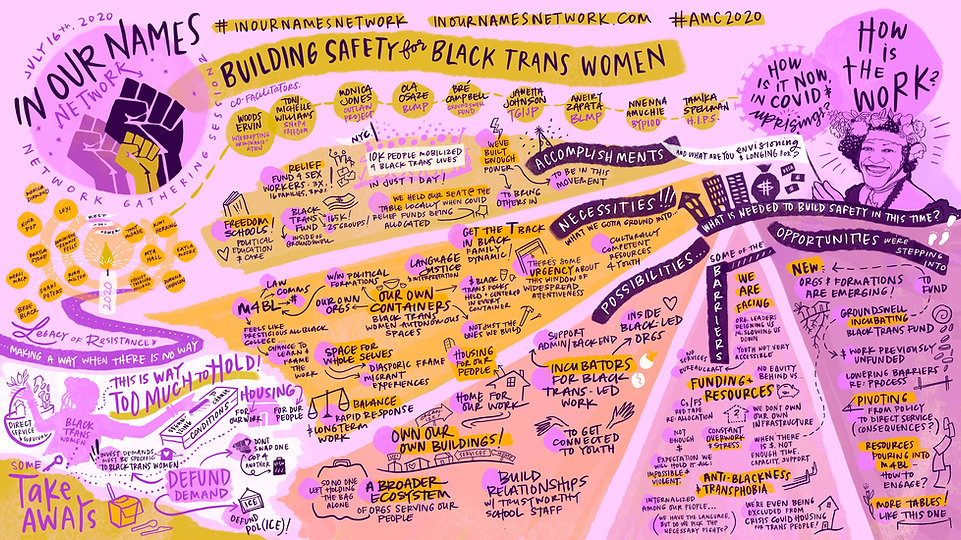 Graphic Notes-Safety for Black Trans Wom