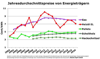 Vergleich von Energiepreisen