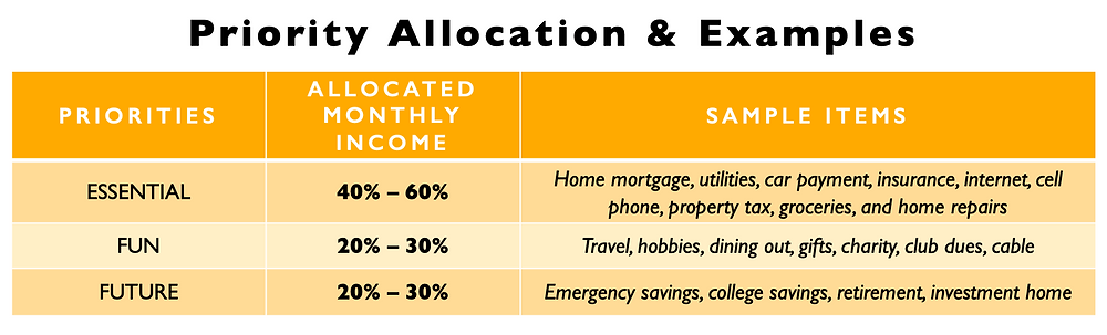 Essentials should make up between 40%~60% of your budget. Fun/Discretionary should make up between 20%~30% of your budget. Future Saving  should make up between 20%~30% of your budget.