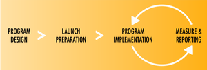 The 4 components of a Financial Wellness Program include: Program Design, Launch Preparation, Program Implementation, and Measurement & Reporting.