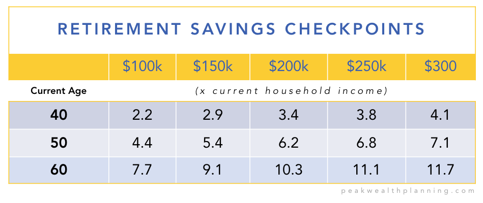 Retirement Savings Checkpoints