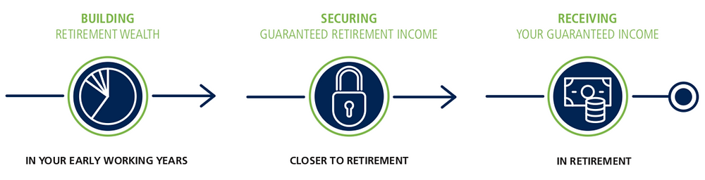Steps to a successful retirement doesn't happen over night. Building retirement wealth in your early working years while securing guaranteed retirement income closer to retirement. Leads to receiving your guaranteed income in retirement.