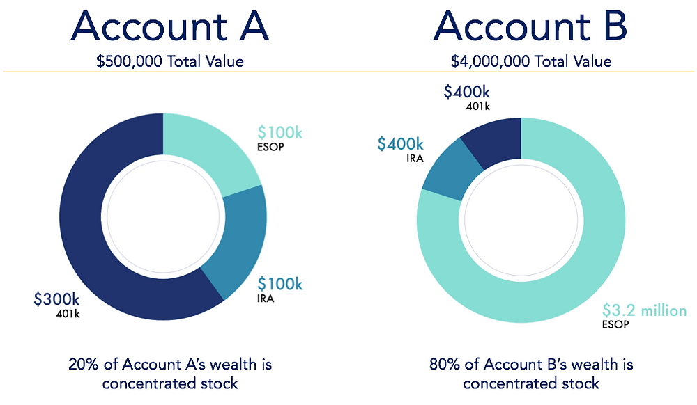 Account A has a total value of $500k with 20% locked into concentrated stock. Account B has a total value of $4 million with 80% locked into concentrated stock. Who is experiencing more risk?