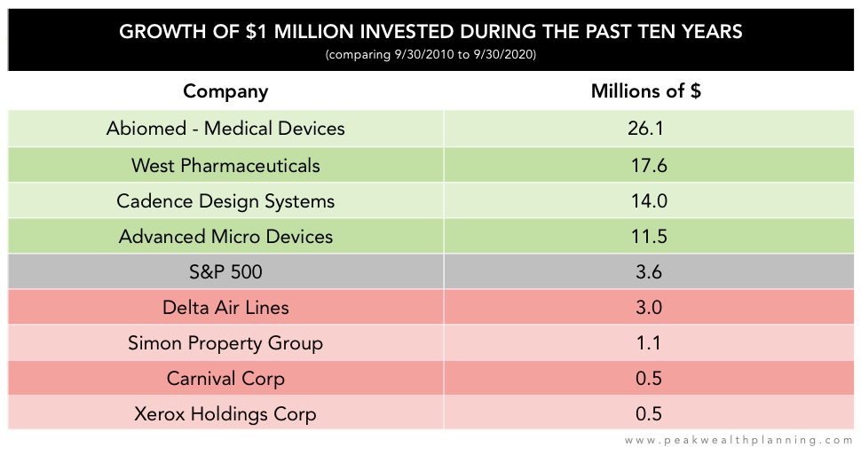 Growth of $1 million invested during the past ten years (comparing 9/30/2010 to 9/30/2020).