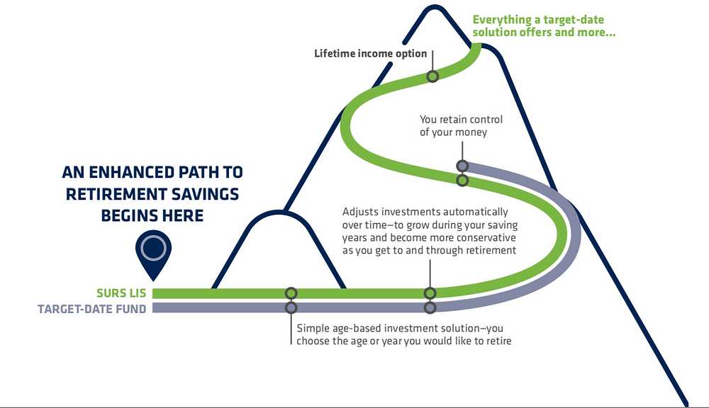 An enhanced path to retirement savings begins with SURS LIS