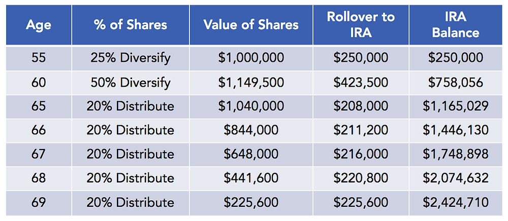 Assumes the person moved funds to an IRA investment at eligible diversification periods (55 & 60) and retired with distributions of ⅕ each year ages 64 to 68. The IRA balance estimates investment earnings of 6% each year. Between 55 and 64, the person was still working and received shares in the company each year increasing their total value of shares.