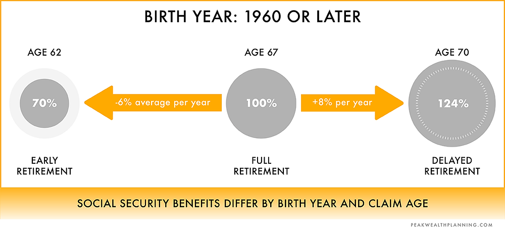 Social security benefits differ by birth year and claim age.