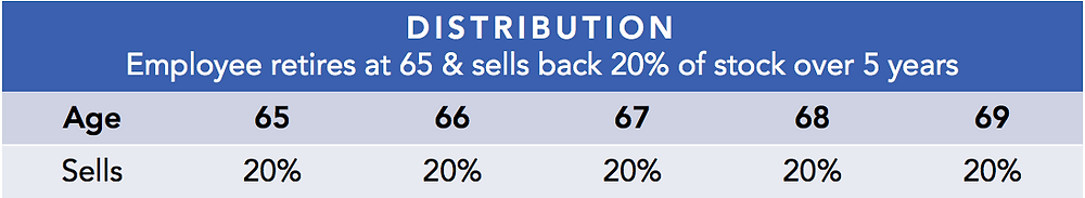DISTRIBUTION: Employee retires at 65 and sells back 20% of stock each year for the next 5 years.