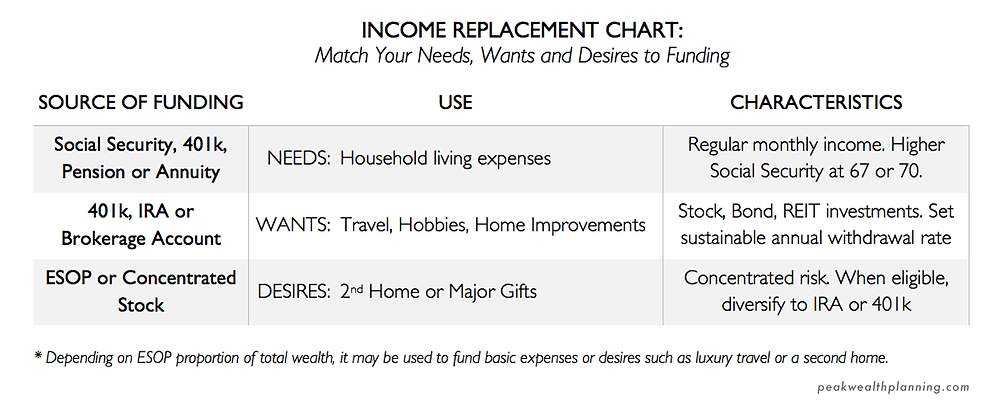 Income Replacement Chart: Match your Needs, Wants, and Desires to Funding