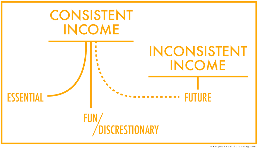 If you've a fluctuating income, then you may benefit from having your Consistent Income directed towards Essential and Discretionary items and your inconsistent yet large cash-inflows directed towards Future goals. After a couple of years evaluate if you are meeting your Future goals. If not, then funnel a portion of your consistent income to Future as well.