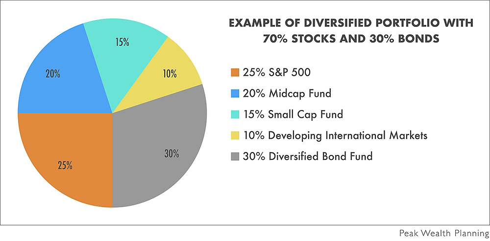 An example of a diversified portfolio with 70% stocks and 30% bonds, which includes: S&P 25%, Midcap 20%, Diversified Bond Fund 30%, Small Cap 15%, and Developing International Markets 10%).