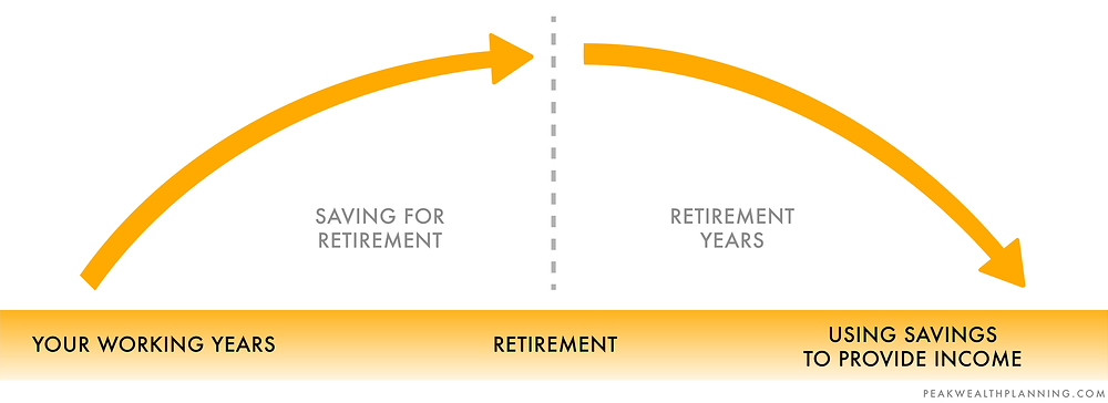 Save during your working years to provide income for your retirement