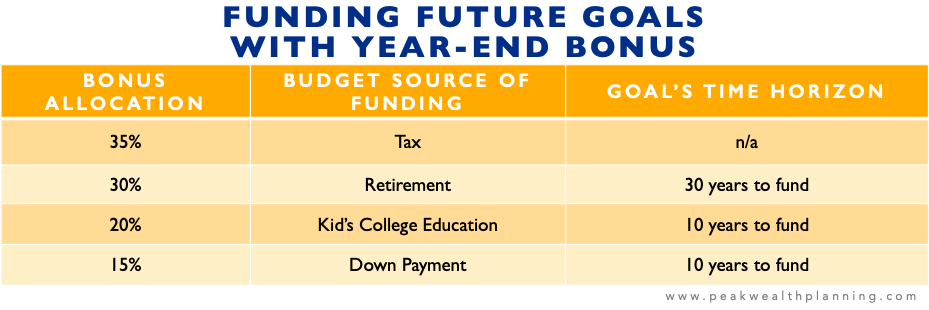 An example of Funding Future Goals with Year-end Bonus: Bonus Allocation: 35% towards taxes, 30% towards retirement (30 years to fund), 20% towards kid's college education (10 years to fund), 15% towards 2nd home down payment (10 years to fund).