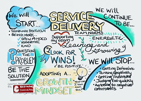 Digital graphic recording of Team Norms by www.redwinconsulting.ca