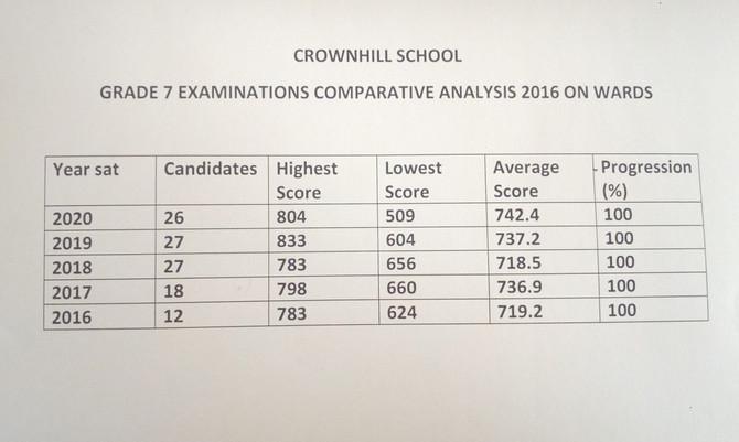 Grade 7 Examinations Comparative Analysis 2016 Onwards