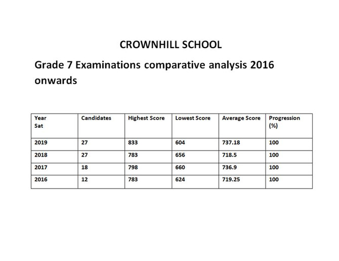 Grade 7 Examinations Comparative Analysis 2016 Onwards