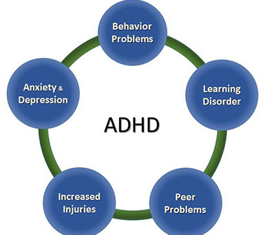 ADHD and Quality of Life, Beyond Symptoms