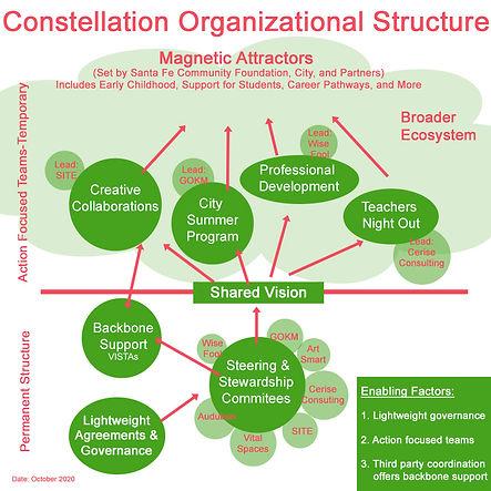 CEN Constellation Structure.jpg