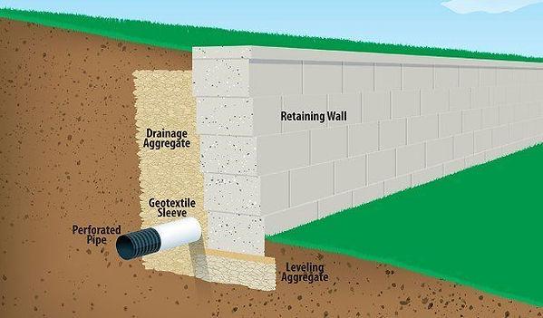 Retaining-wall-side-cut-view-NPK-Turf-Se