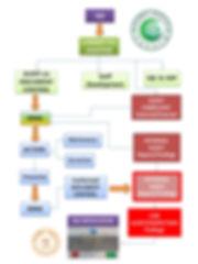 IQS2 Process Interaction.jpg