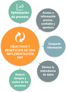 Objetivos y Beneficios de un ERP