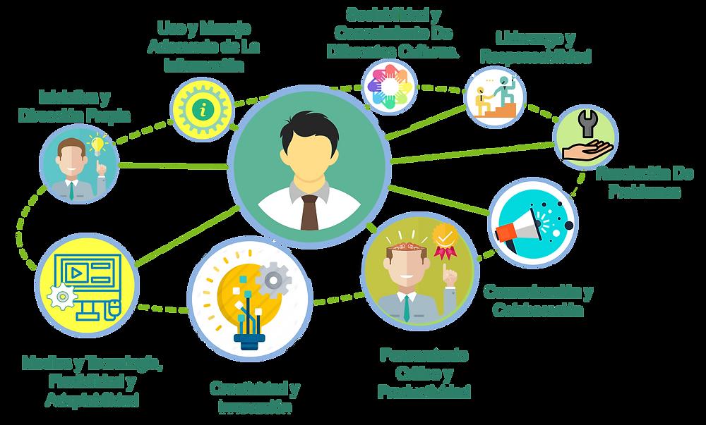 Habilidades blandas señaladas por Partnership for 21st Century Skills (P21)