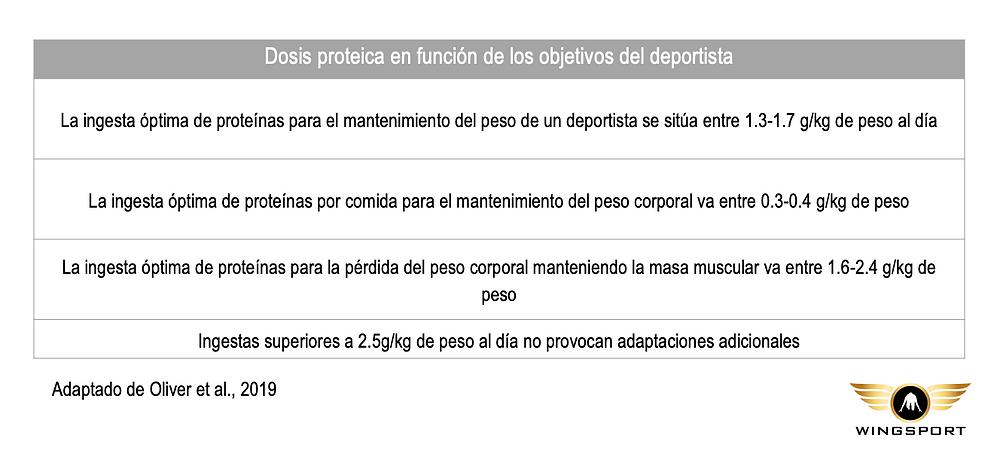 Figura 2. Dosis proteica y objetivos