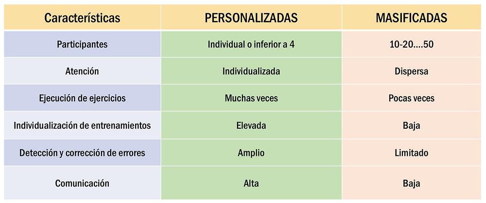 Diferencias de sesiones personalizadas vs masificadas