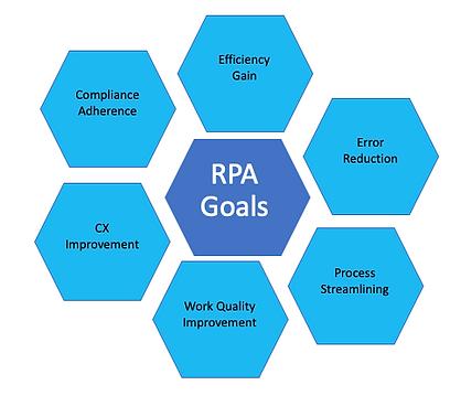 RPA Goals.png