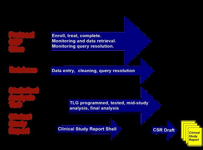 Parallel Proces Method