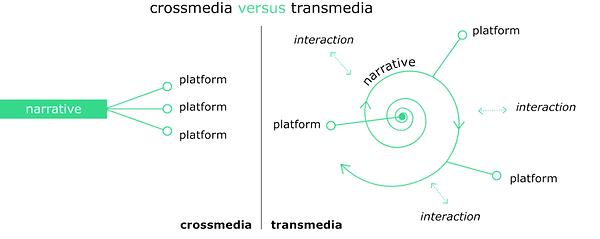 Transmedia-versus-crossmedia-based-on-Kn