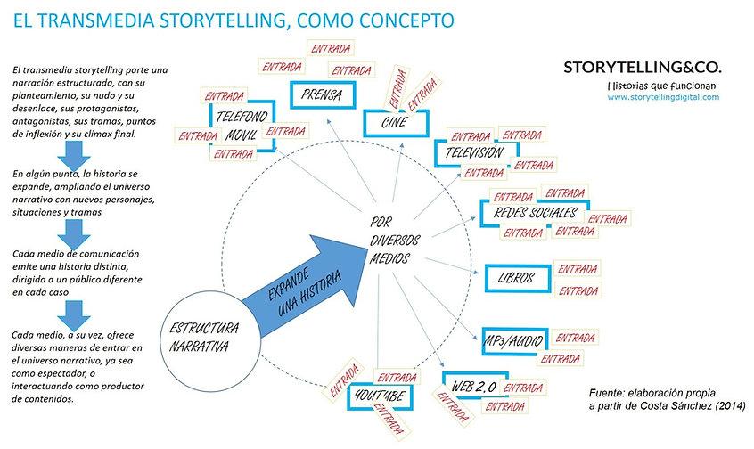 Transmedia-Storytelling-Conceptual2.jpg