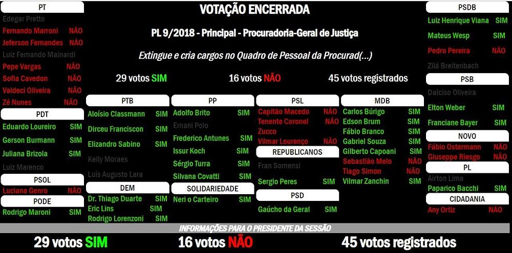 painel de votação da assembleia legislativa do rio grande do sul com 29 votos a favor da criação de cargos para o MP e 16 votos contra