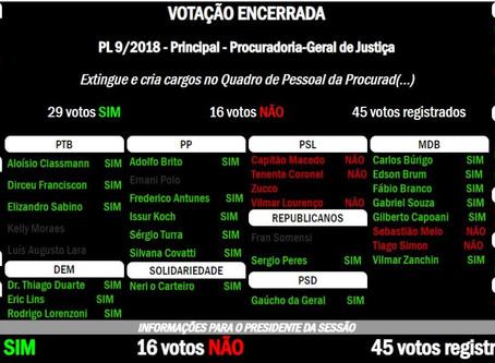 Bancada do Novo vota contra criação de cargos do Ministério Público