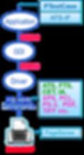 プリンターテストソリューション概念図