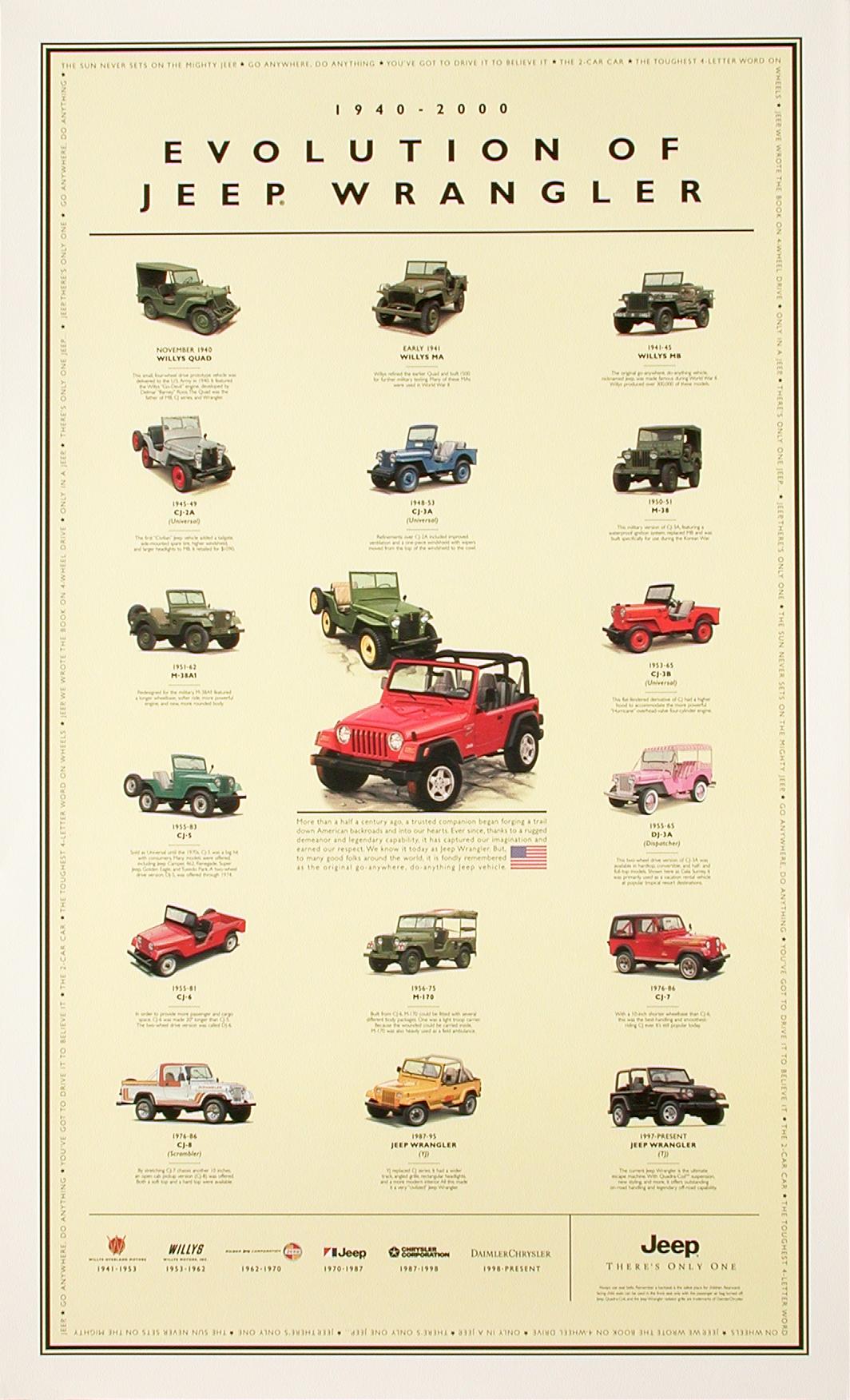 Jeep evol.
