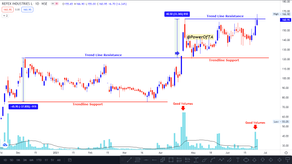 Refex Industries: The Industrial Gases Company- Interesting Chart Pattern