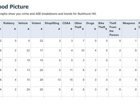 Latest crime stats for Buckhurst Hill