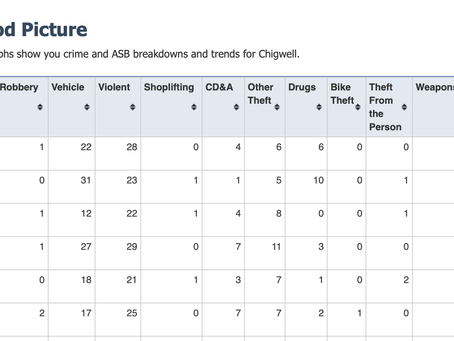 Latest crime stats for Chigwell