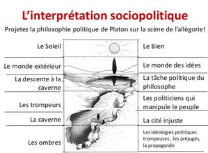 source :https://fr.slideshare.net/alinslide/leon-8-platon-lallgorie-de-la-caverne
