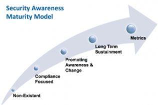 Awareness Maturity Model.JPG