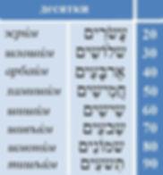 числительные в иврите 20-90 десятки