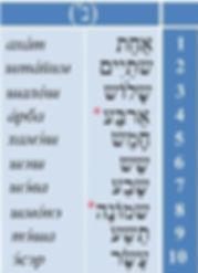 числа от 1до 10 в иврите