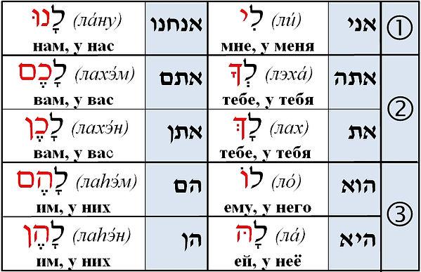 предлог ЛЭ в иврите.jpg