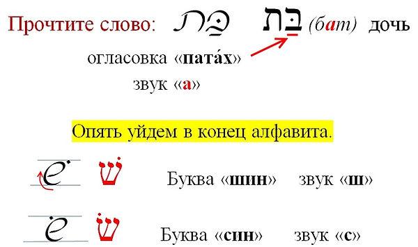 еврейский алфавит ШИН, СИН