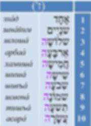 числа от 1 до 10 в иврите