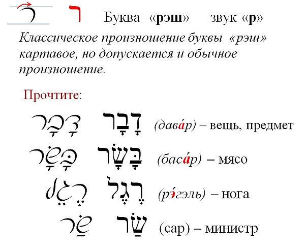 еврейский алфавит РЕШ