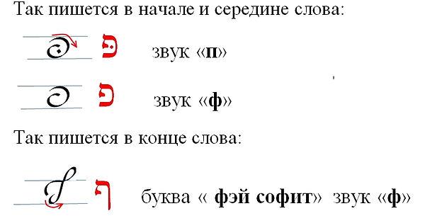 еврейский алфавит ПЭЙ