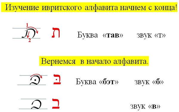 еврейский алфавит БЕТ , ТАВ