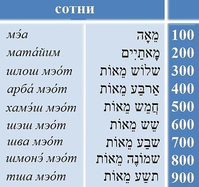 числительные в иврите СОТНИ